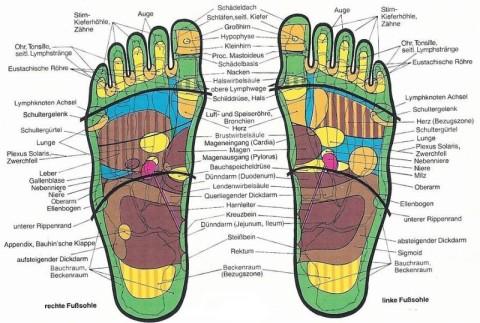 Fußreflexzonenmassage Gebärmutter Punkt